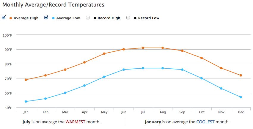 Largo, FL Temperatures