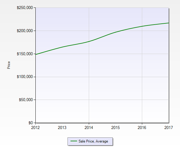 Seminole Sales Price Trend