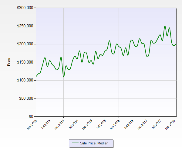 Seminole Home Price History