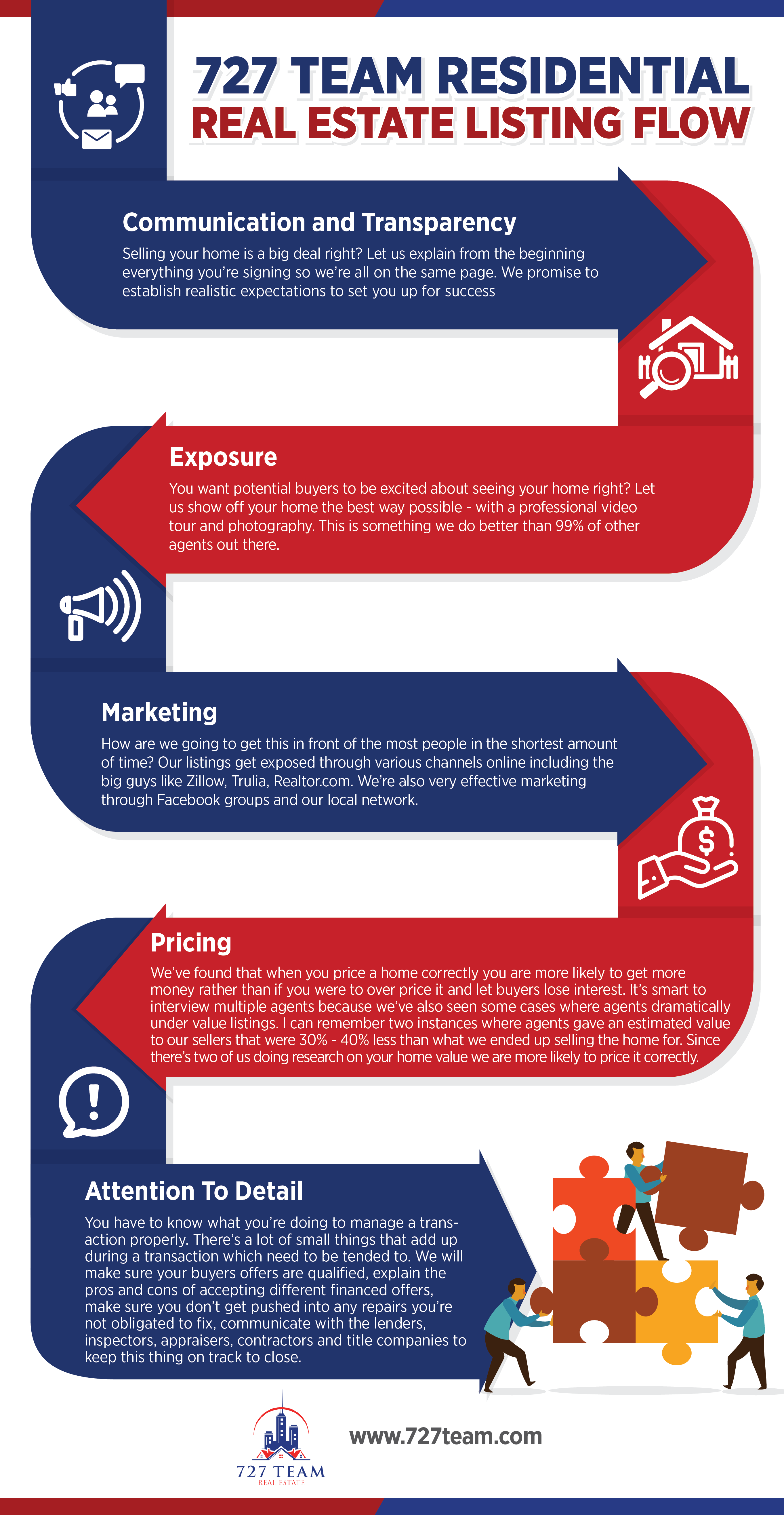 selling infographic